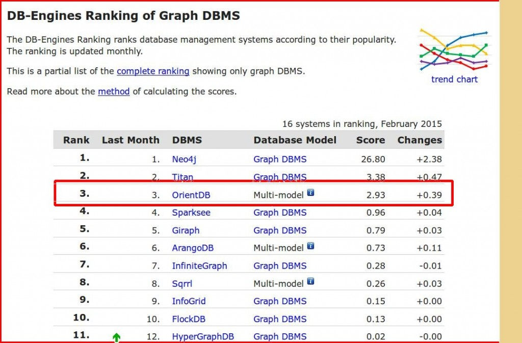 DB-Ranking_Feb_2015